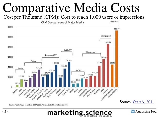 network-tv-vs-cable-tv-ad-spend-by-augustine-fou-3-638